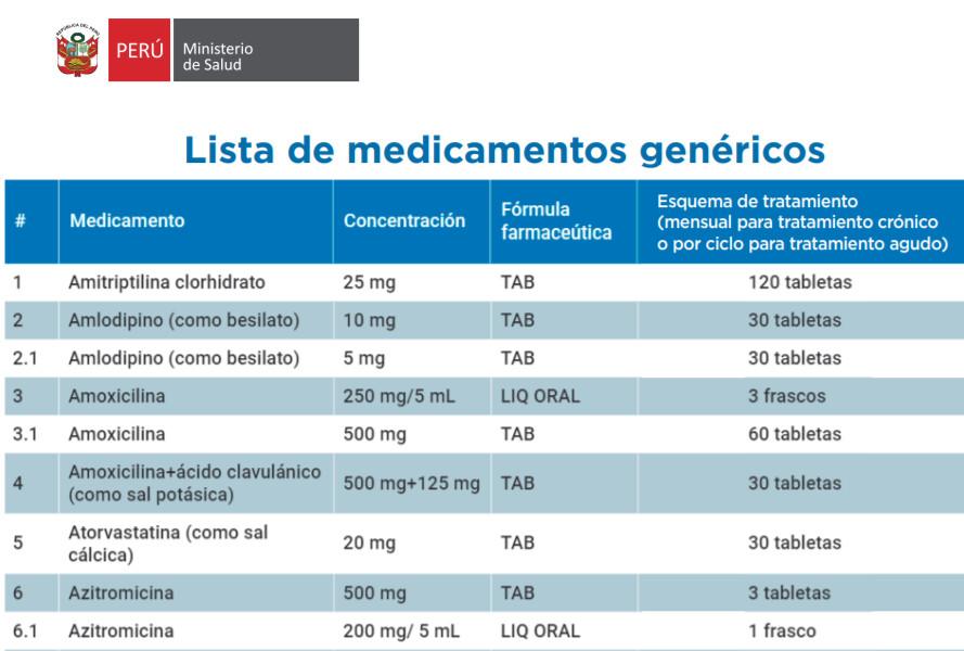 Lista de Medicamentos Genéricos Boticas